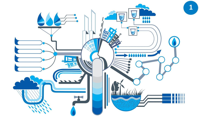 La gestion de l'eau au cœur du mandat : le projet de direction