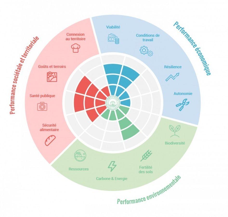 « La fleur de l'agroécologie » un outil de sensibilisation et d'aide à la décision pour les politiques agricoles et alimentaires