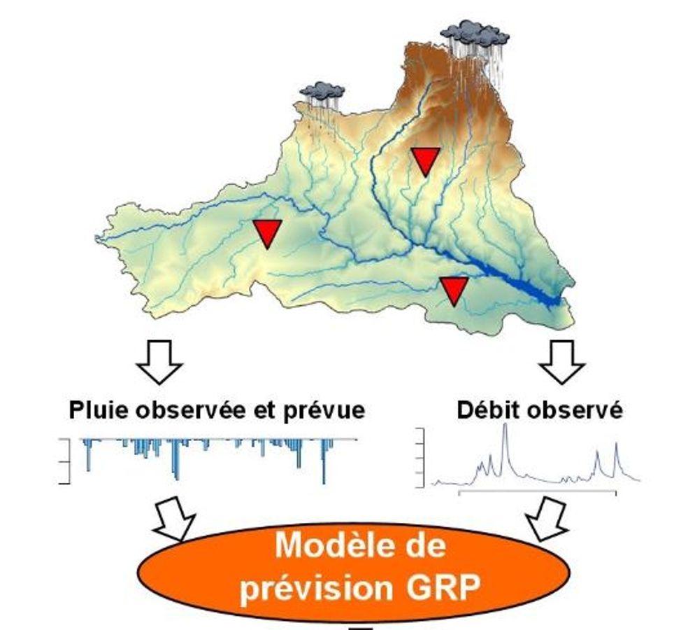 Anticiper les risques inondations : GRP, un système efficace de prévision opérationnelle des crues